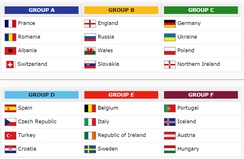 grupele EURO 2016